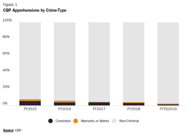 Crime Along the Border Is Historically Low